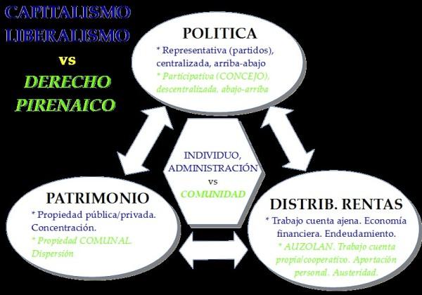 Esquema comparativo del Derecho Pirenaico y el sistema económico actualmente predominante. (Elaboración propia)